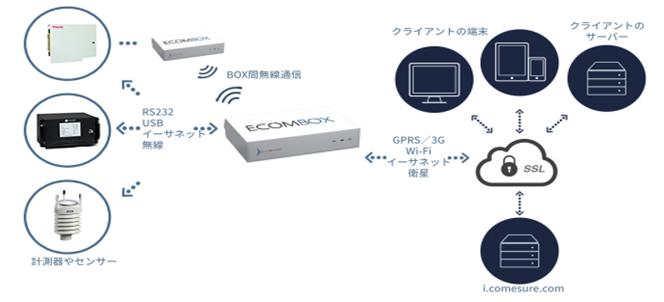 OSK44FNBOX 汎用型通信システム