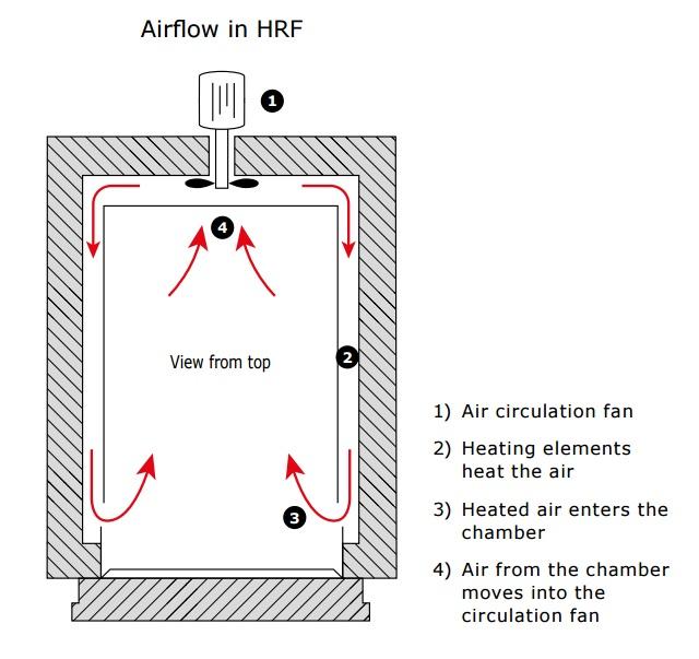 ① 空気循環ファン  ② ヒーターによって空気加熱  ③ 加熱された空気がチャンバー内部へ  ④ チャンバーからの空気は循環ファンへ